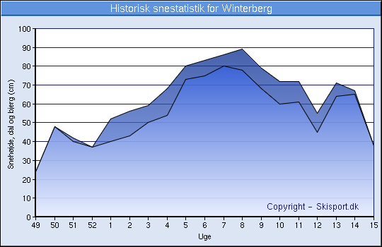 Historisk snestatistik for Winterberg